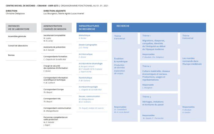 Organigramme du Craham en PDF